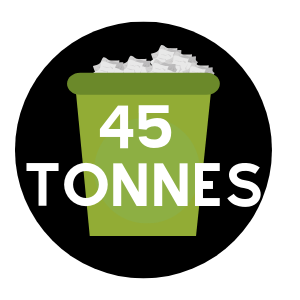 45 Tonnes of Plastic is Wasted Yearly | Broxap | Statistics